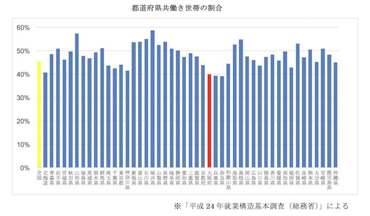 都道府県共働き世帯の割合