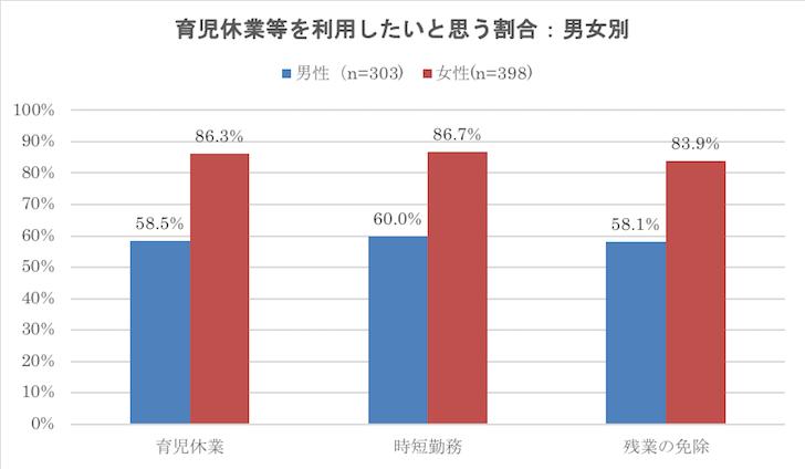 2018年3月卒業予定者の就職活動に関する学生調査